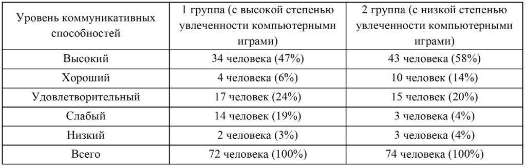 Таблица 5. Количественное соотношение коммуникативных способностей
