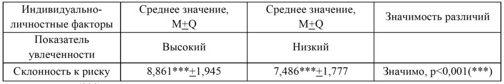 Таблица 6. Показатели склонности к риску