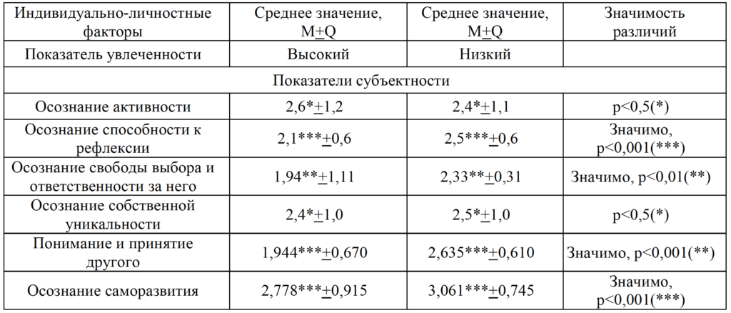 Таблица 7. Показатели субъектности