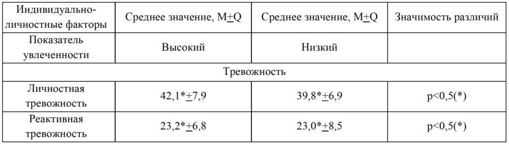 Таблица 8. Показатели уровня личностной и реактивной тревожности