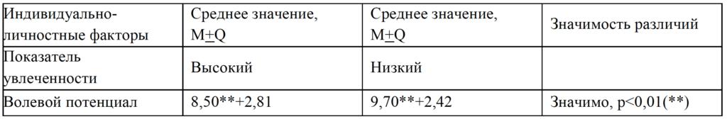 Таблица 9. Показатели волевого потенциала
