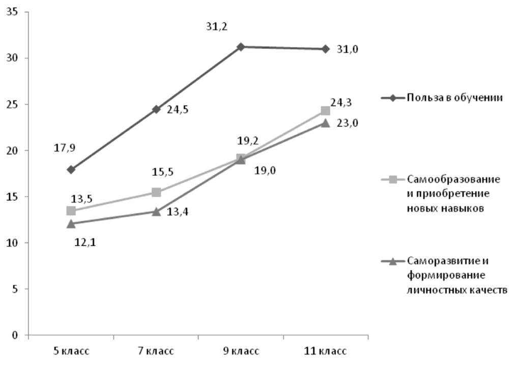 Рис. 1. Возрастная динамика выбора подростками функций социальных сетей, связанных с личностным ростом (%)