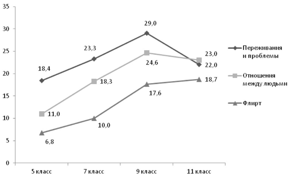 Рис. 2. Возрастная динамика значимости различных тем общения среди подростков (%)