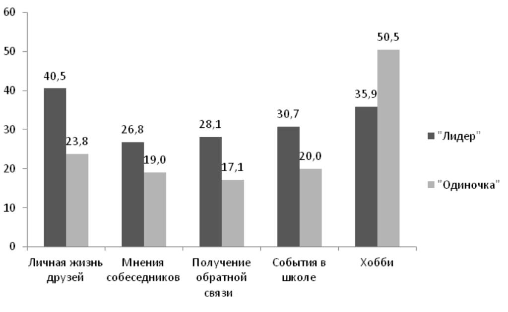 Рис. 3. Различия в интересе к видам информации между «лидерами» и «одиночками» (%)