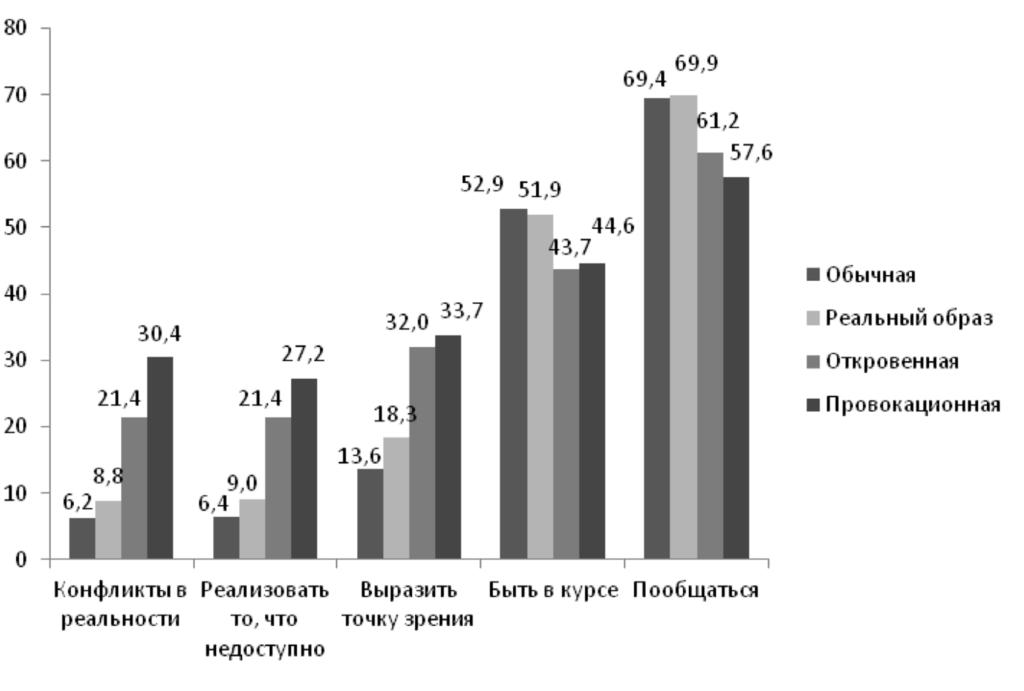 Рис. 4. Различия в мотивации пользования сетью у подростков с разными установками относительно самопрезентации (%)