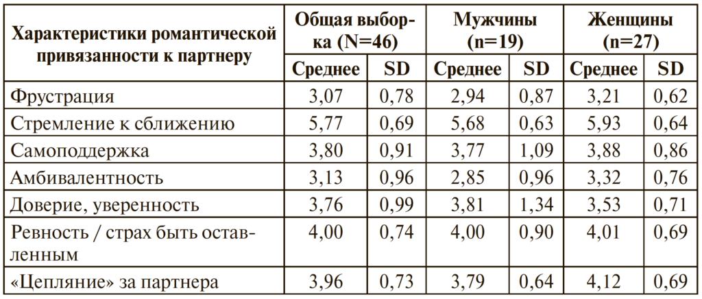 Таблица 1. Характеристика взрослой романтической привязанности для общей выборки (N = 46)