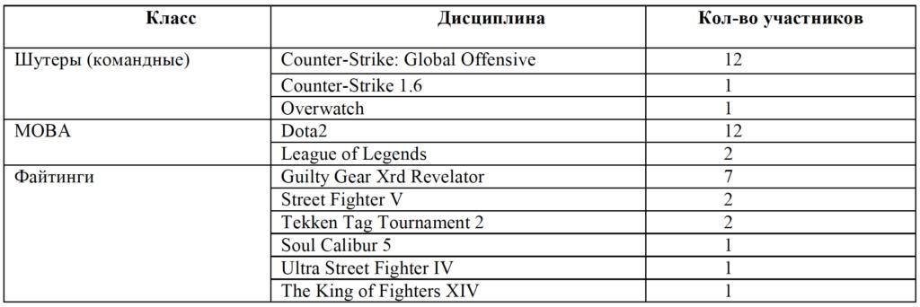 Таблица 1. Распределение участников экспериментальной группы по избранным дисциплинам киберспорта