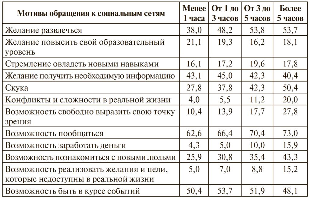 Таблица 1. Значимость мотивов обращения к социальным сетям в зависимости от ежедневного (количество часов в сутки) времени пользования сетью (%)