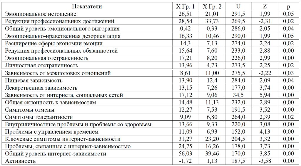 Таблица 1. Статистически достоверные различия в исследуемых показателях у менеджеров, увлеченных и не увлеченных форумными ролевыми играми
