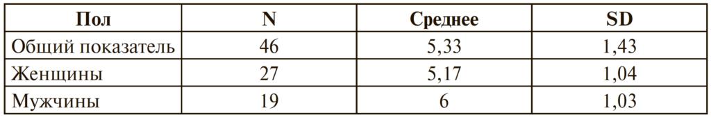 Таблица 2. Средние значения партнерского фаббинга у мужчин и женщин