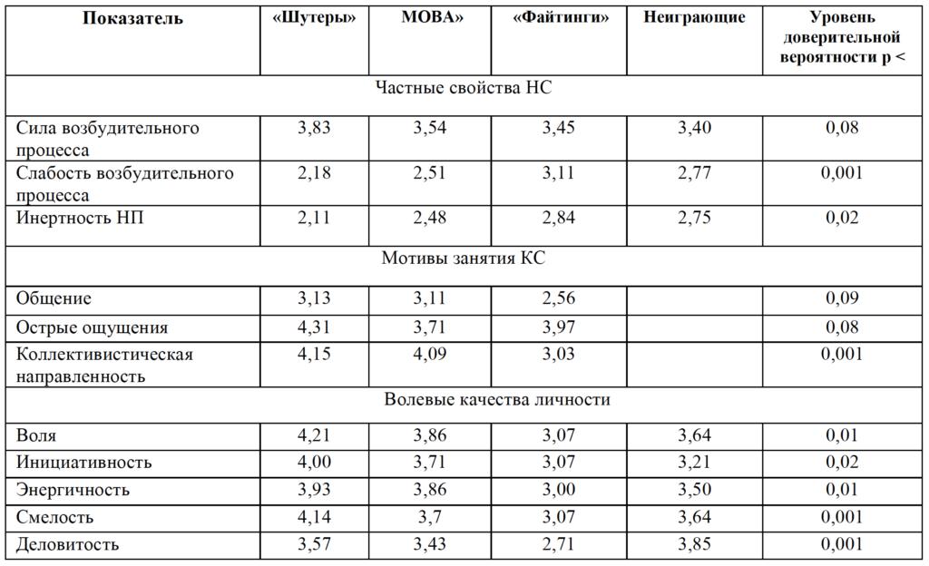 Таблица 2. Проявления индивидуально-типологических характеристик киберспортсменов в зависимости от класса игр