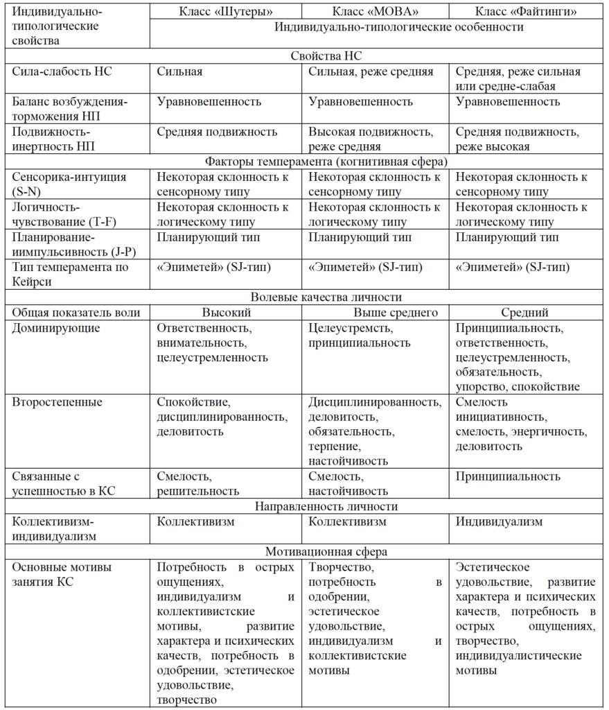 Таблица 3. Типологические портреты участников КС игр