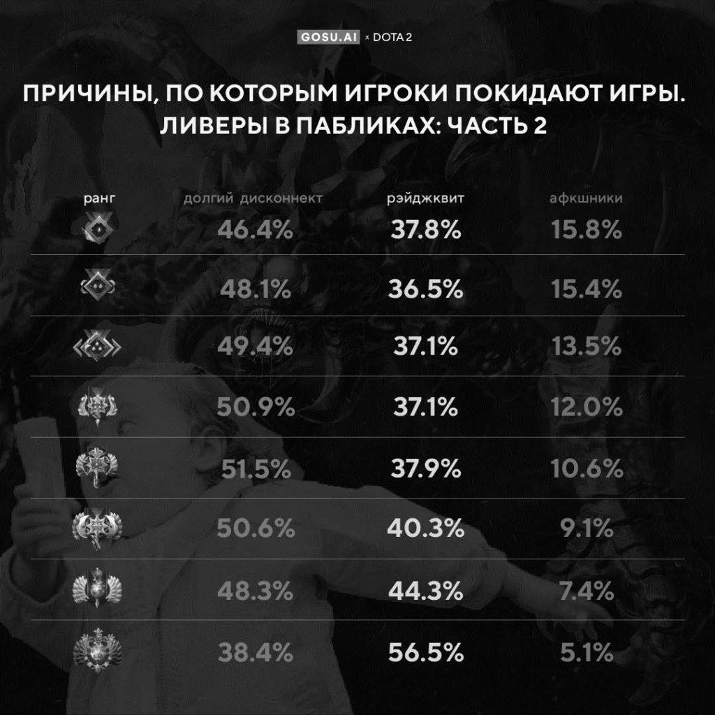 Рис. 1. Причины, по которым покидают игры чаще всего, на различных рангах (по данным сайта dota2.net [18])