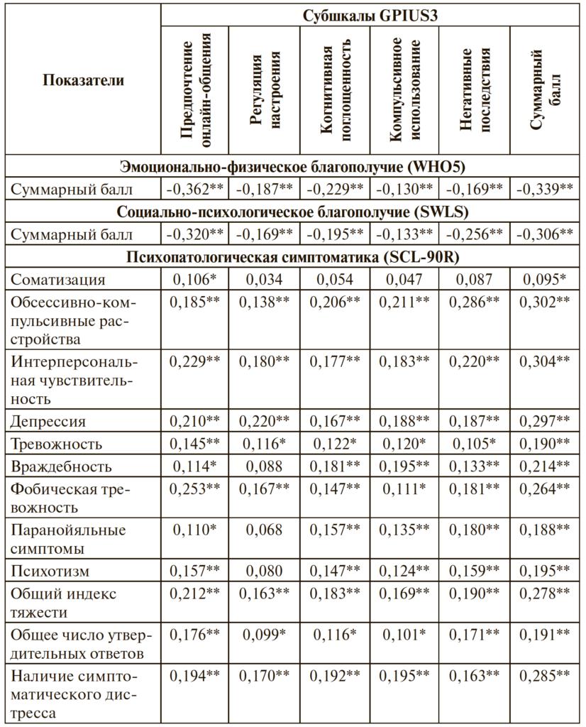 Таблица 1. Корреляционные связи показателей проблемного использования Интернета, психологического благополучия и психопатологической симптоматики по критерию Спирмена