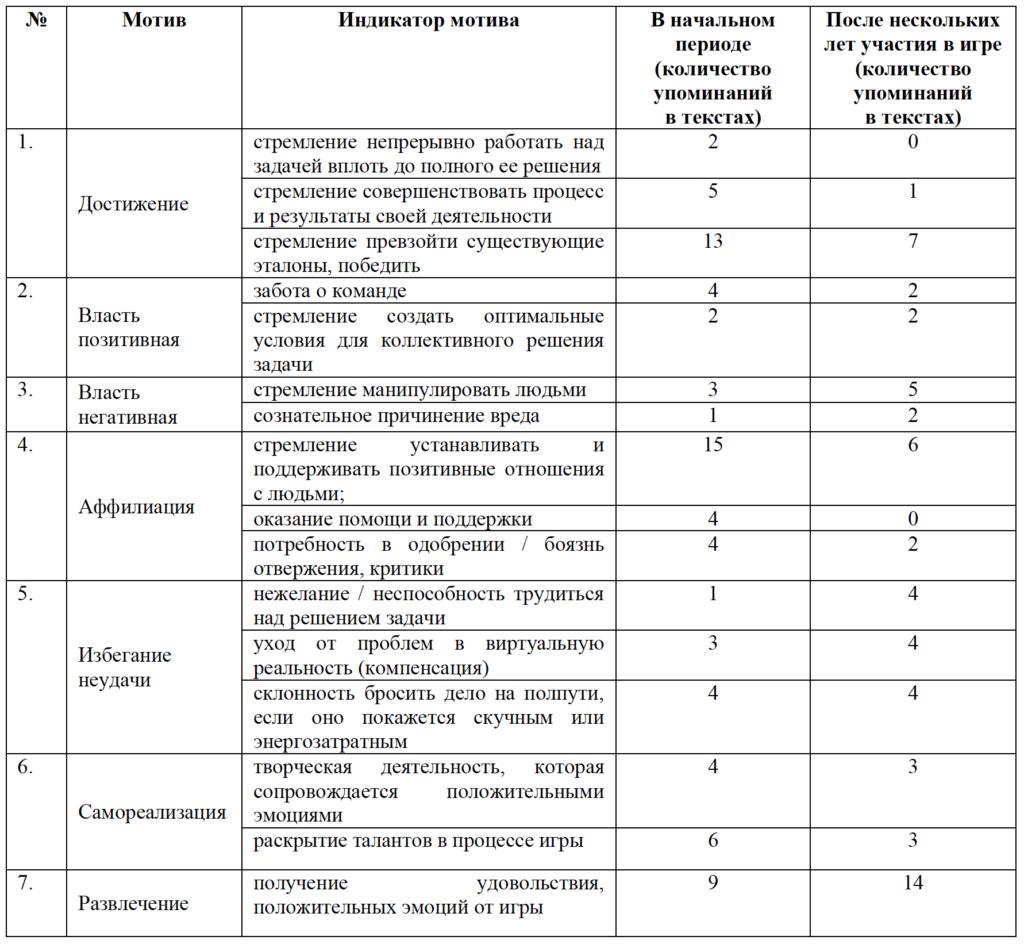 Таблица 1. Мотивы геймеров в начальный период и после нескольких лет участия в игре
