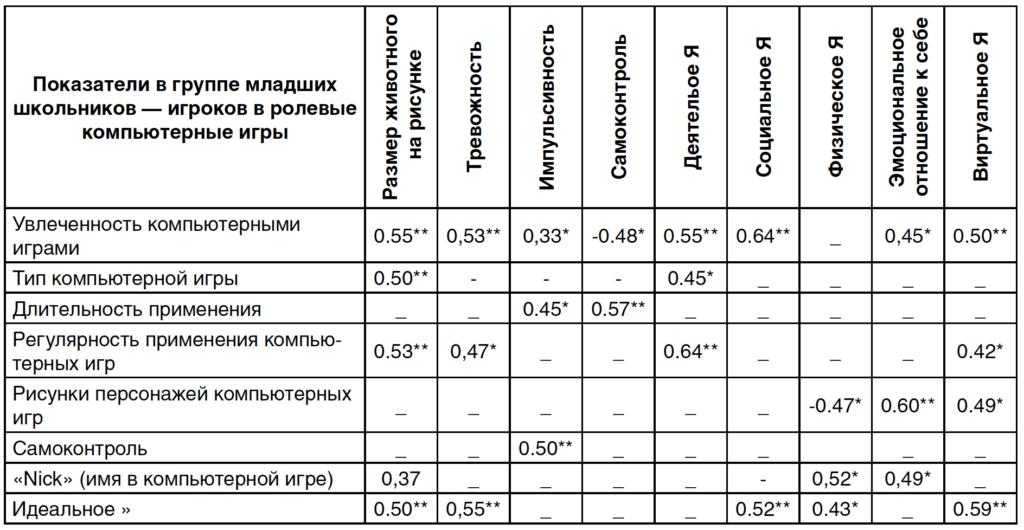 Таблица 1. Корреляции показателей увлеченности компьютерными играми и составляющих образа Я у игроков в ролевые компьютерные игры