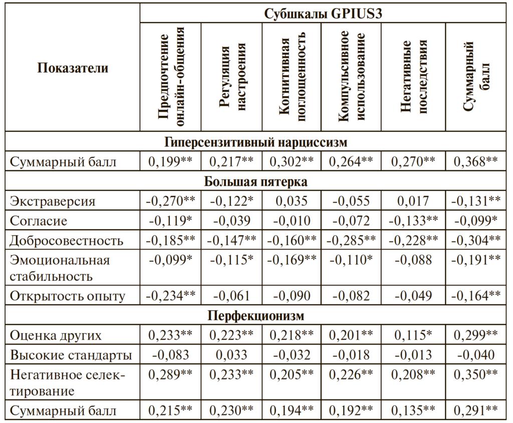 Таблица 2. Корреляционные связи показателей проблемного использования Интернета и личностных черт по критерию Спирмена