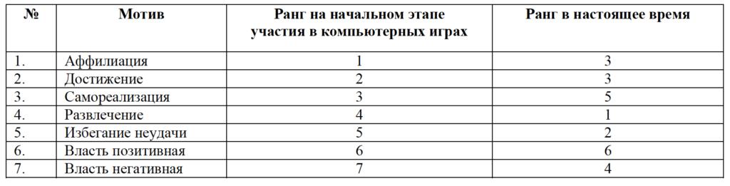 Таблица 2. Ранжирование мотивов участия в компьютерных играх по частоте упоминания в текстах