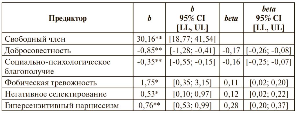 Таблица 3. Предикторы проблемного использования Интернета GPIUS3: регрессионная модель