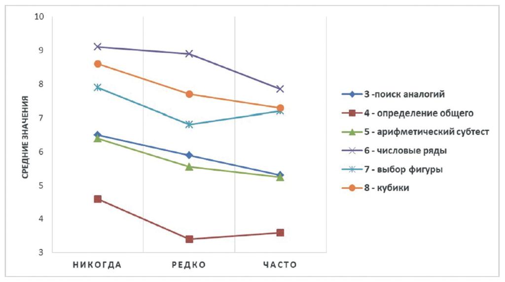 Рис. 1. Интеллектуальные показатели подростков в зависимости от частоты использования ими Интернета для размещения материалов в инстаграм