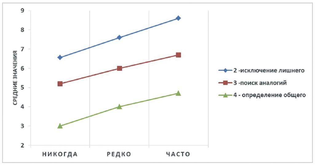 Рис. 2. Интеллектуальные показатели подростков в зависимости от частоты использования ими Интернета для учебы