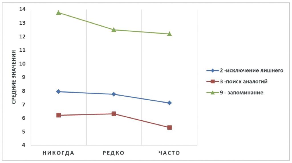 Рис. 3. Интеллектуальные показатели подростков в зависимости от частоты использования ими Интернета для онлайн-игр