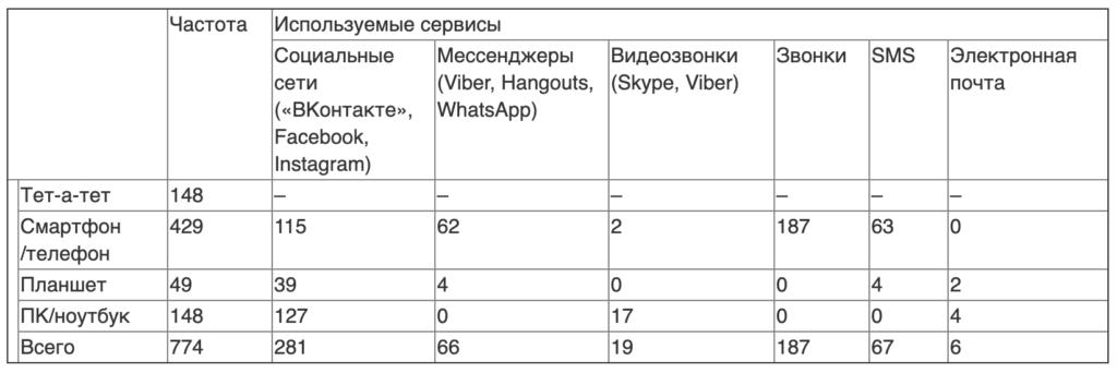 Таблица 1. Распределение ситуаций непосредственного и опосредствованного неформального общения