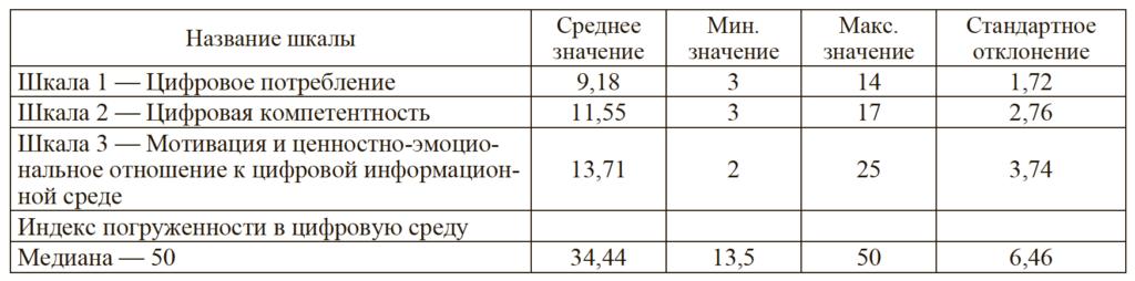 Таблица 1. Результаты описательной статистики по шкалам методики«Индекс погруженности в интернет-среду»