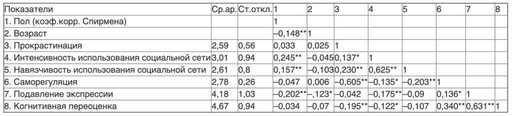 Таблица 1. Интеркорреляции социально-демографических показателей, прокрастинации и саморегуляции