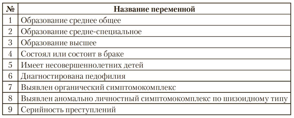 Таблица 1. Переменные, характеризующие личность преступника