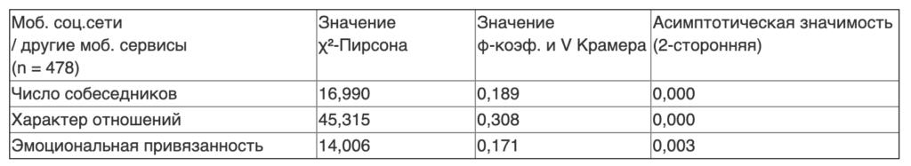 Таблица 2. Значения χ²-Пирсона, φ-коэффициента и коэффициента V Крамера для факторов, связанных с использованием мобильных социальных сетей