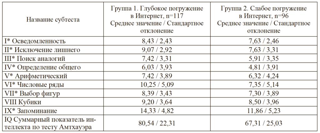 Таблица 2. Сравнительный анализ результатов выполнения субтестов Р. Амтхауэра подростками, с разной степенью погруженными в интернет-среду