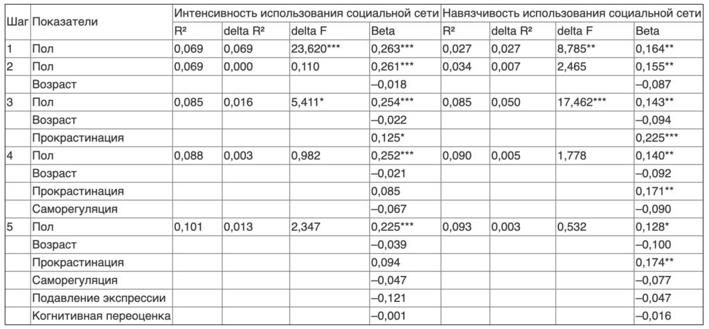 Таблица 2. Результаты регрессионного анализа показателей