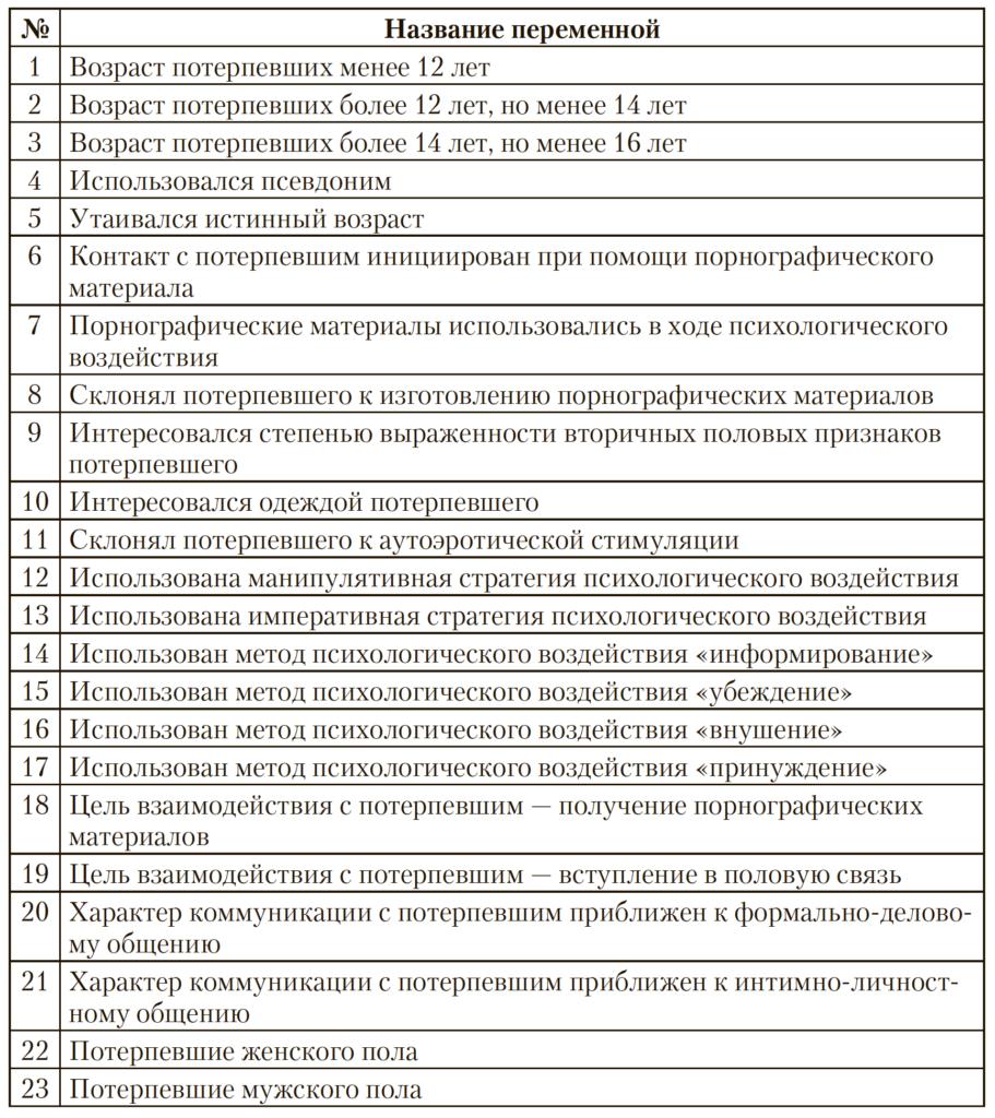 Таблица 2. Переменные, характеризующие преступную деятельность