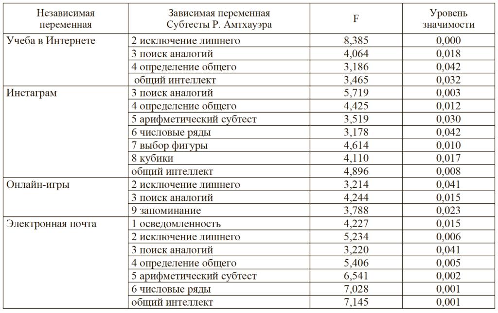 Таблица 3. Статистически значимые результаты дисперсионного анализа