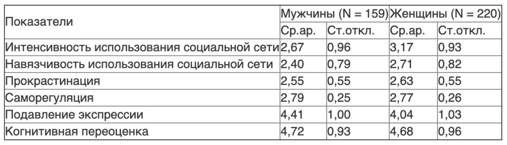 Таблица 3. Средние и стандартные отклонения показателей в группах мужчин и женщин