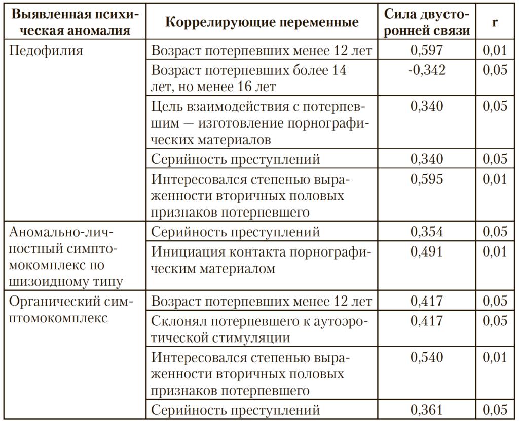 Таблица 3. Связь психических аномалий с выделенными переменными