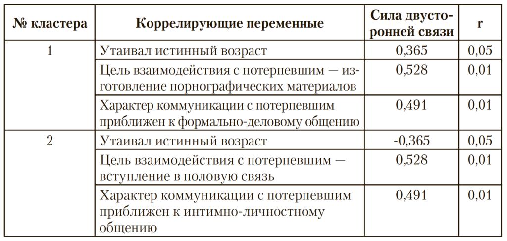 Таблица 4. Связь центров кластеров с выделенными переменными