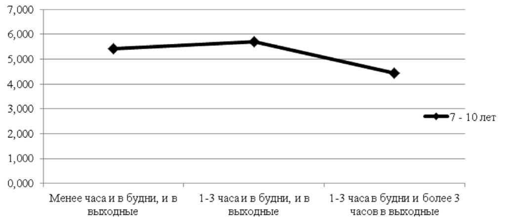 Рис. 3. Продуктивность слухоречевой памяти у младших школьников в разной цифровой активностью