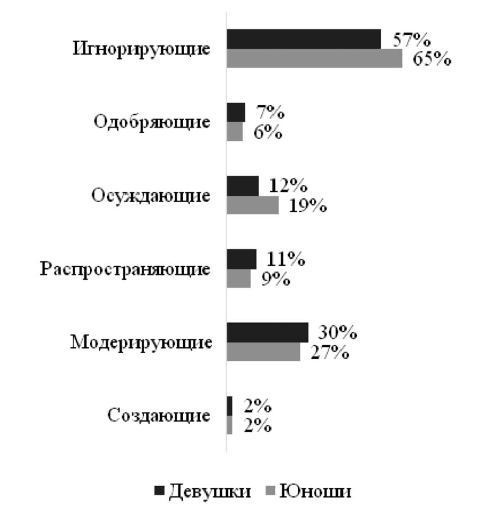 Рис. 4. Реакция подростков и молодежи разного пола на столкновение с аутодеструктивным контентом