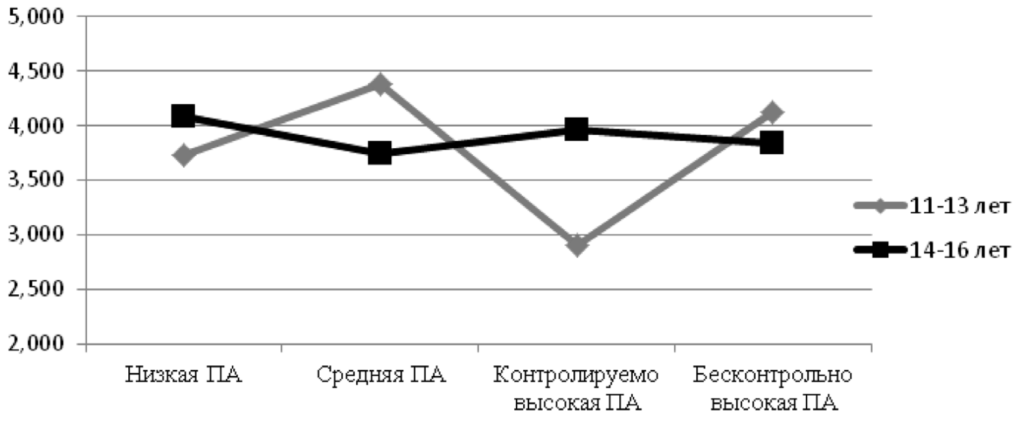 Рис. 6. Продуктивность зрительной памяти у подростков из двух возрастных групп с разной онлайн-активностью