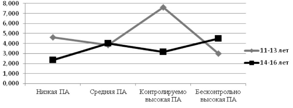 Рис. 7. Правополушарные ошибки в методике на зрительную память у подростков из двух возрастных групп с разной онлайн-активностью