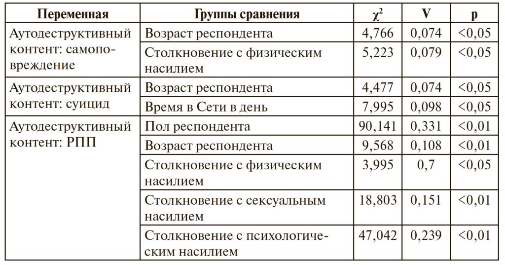 Таблица 1. Столкновение подростков и молодежи с аутодеструктивным контентом: результаты сравнения групп на основе статистических критериев χ2 Пирсона и V Крамера (значимые различия)