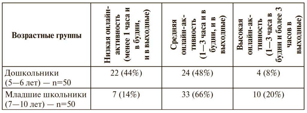 Таблица 1. Распределение детей по группам с разной интенсивностью использования Интернета