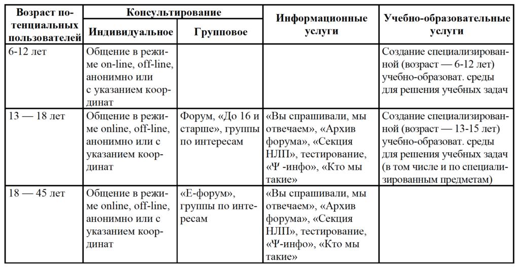 Таблица 1. Портал ВПС и сегментирование пользователей ВПС по возрасту и типам услуг
