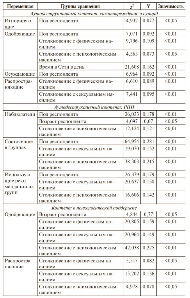 Таблица 2. Реакция подростков и молодежи на аутодеструктивный контент: результаты сравнения групп на основе статистических критериев χ2 Пирсона и V Крамера (значимые различия)