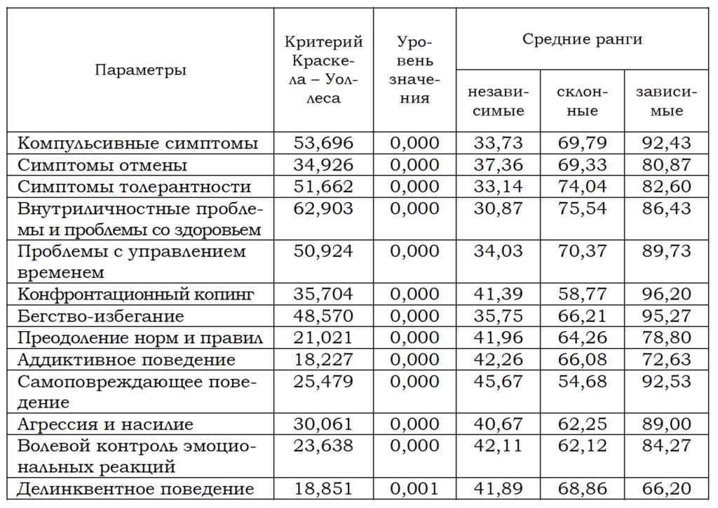 Таблица 2. Сравнительная статистика по признаку зависимости от Интернет