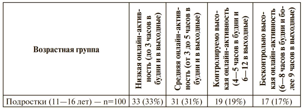 Таблица 2. Распределение подростков по группам с разной интенсивностью использования Интернета