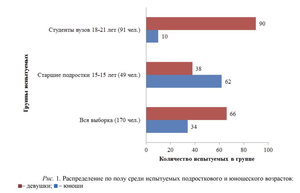 Рис. 1. Распределение по полу среди испытуемых подросткового и юношеского возрастов