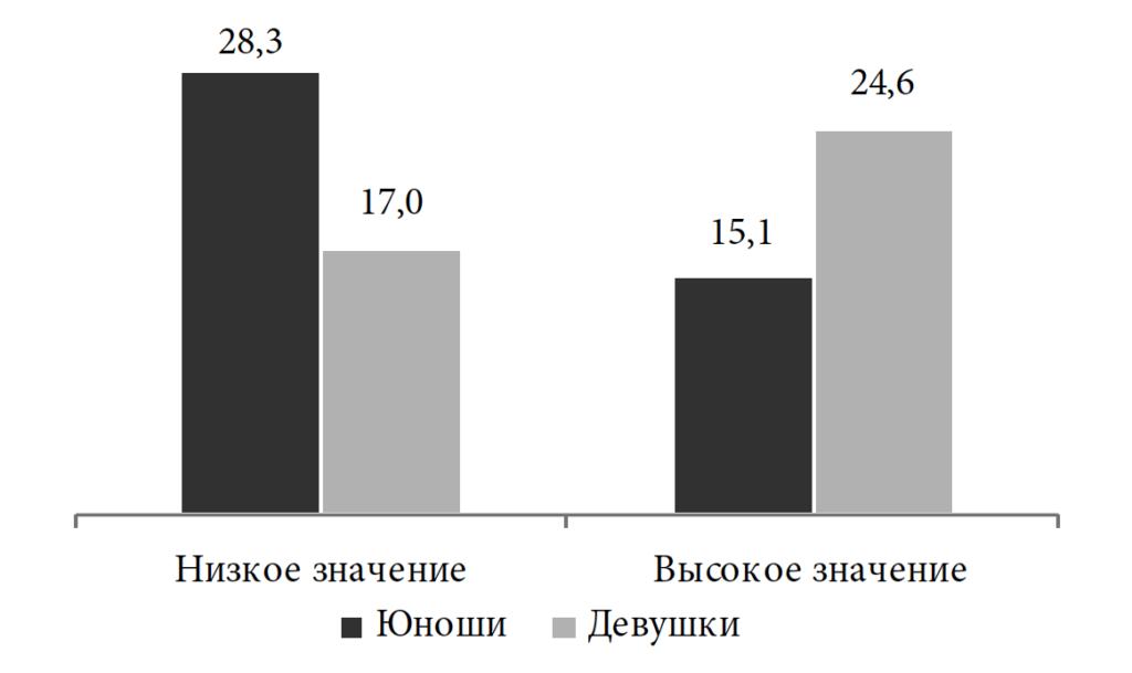 Рис. 1. Гендерная специфика индекса социализации (высокие / низкие значения), % от гендерной группы